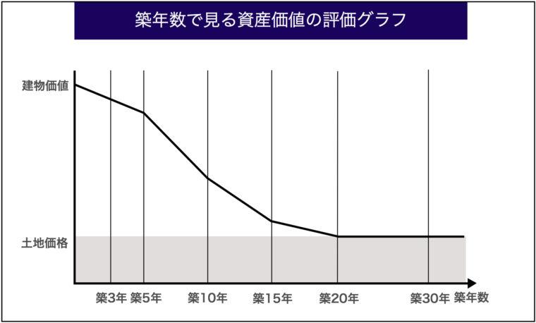 資産価値の評価グラフ