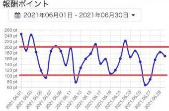 写真AC グラフ